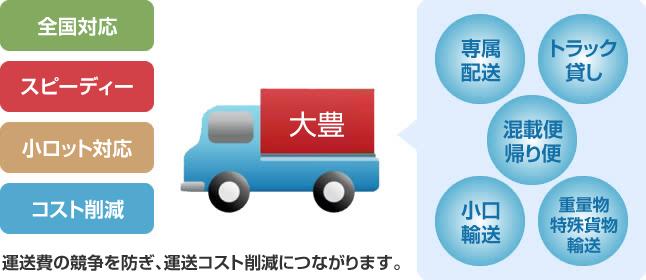 小口・特殊・混載 運送業務:大...